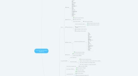 Mind Map: Portal do Empreendedor REDESIM