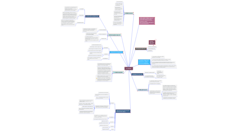 Mind Map: LC 95/98