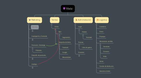 Mind Map: Meibi