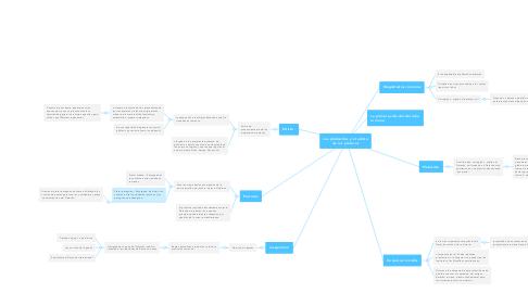 Mind Map: Los plebiscitos y el edicto de los pretores