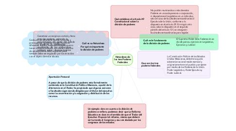 Mind Map: Naturaleza de los tres Poderes Federales
