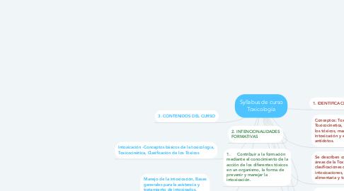 Mind Map: Syllabus de curso Toxicología