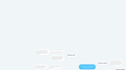Mind Map: Conceptos fundamentales y fuentes del derecho