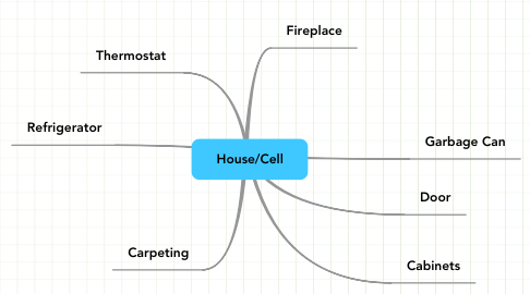 Mind Map: House/Cell