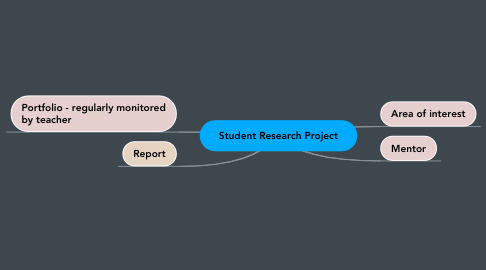 Mind Map: Student Research Project