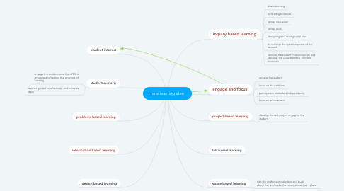 Mind Map: new learning idea