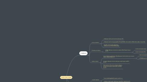 Mind Map: การจัดการทรัพยากรมนุษย์