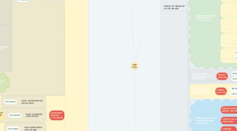 Mind Map: ANP 2018