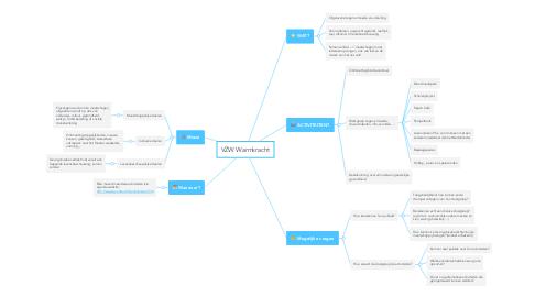 Mind Map: VZW Warmkracht