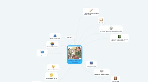 Mind Map: Diseño de Materiales Multimedia