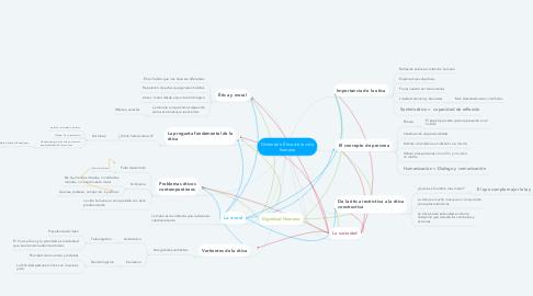 Mind Map: Dimensión Ética de la vida humana