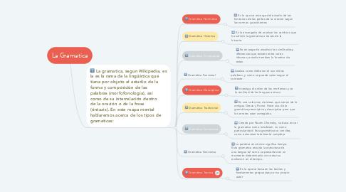 Mind Map: La Gramatica