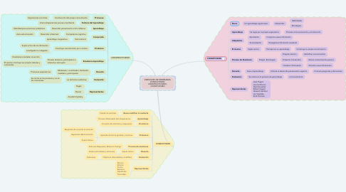 Mind Map: ENFOQUES DE ENSEÑANZA CONDUCTISMO, CONSTRUCTIVISMO, COGNITIVISMO