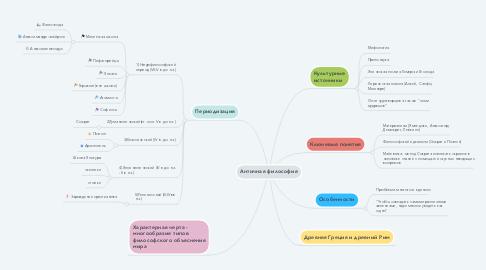Mind Map: Античная философия