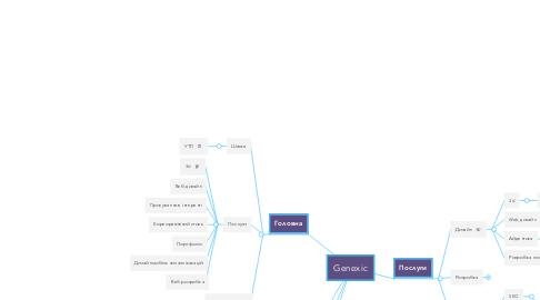 Mind Map: Genexic