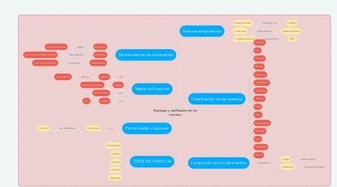 Mind Map: Tipologia y clasificación de los eventos