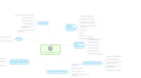 Mind Map: CAMBIOS TECNOLÓGICOS ,  INNOVACIÓN Y CREATIVIDAD