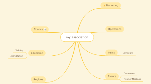 Mind Map: my association