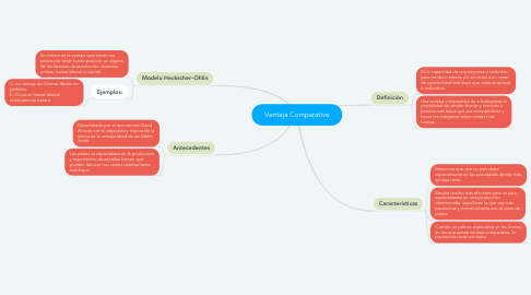 Mind Map: Ventaja Comparativa