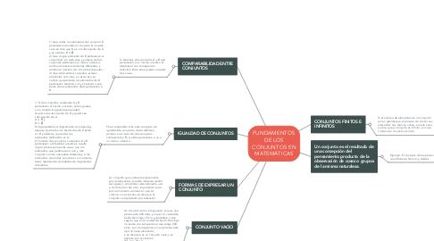 Mind Map: FUNDAMENTOS DE LOS CONJUNTOS EN MATEMÁTICAS
