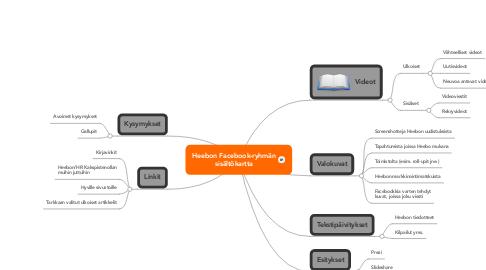 Mind Map: Heebon Facebook-ryhmän sisältökartta