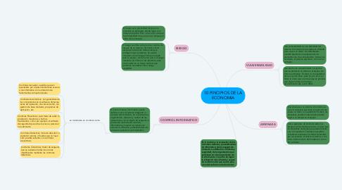 Mind Map: AUDITORIA DE SISTEMAS