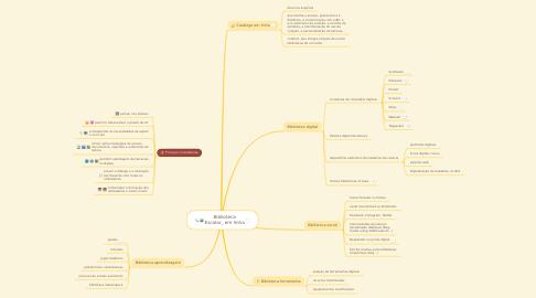 Mind Map: Biblioteca Escolar_ em linha