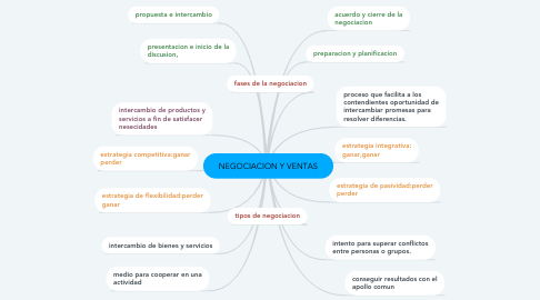 Mind Map: NEGOCIACION Y VENTAS