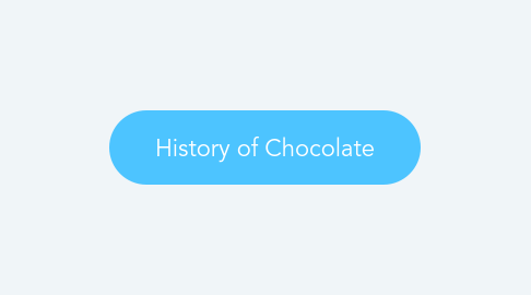 Mind Map: History of Chocolate