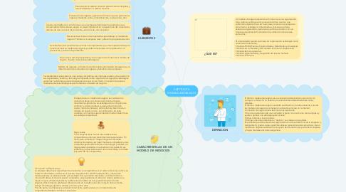 Mind Map: CAPITULO 5 MODELO DE NEOCIO