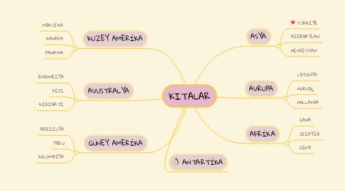 Mind Map: KITALAR