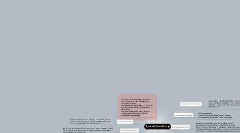 Mind Map: Tipos de Gramática.
