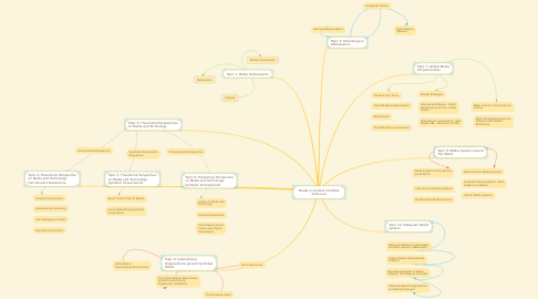 Mind Map: Media in Context of Global and Local