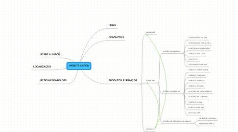 Mind Map: WEBSITE SISPOR