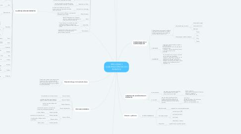 Mind Map: TIPOLOGÍA Y CLASIFICACIÓN DE LOS EVENTOS