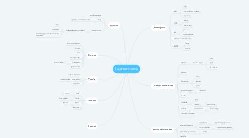 Mind Map: Lieveheersbeestje