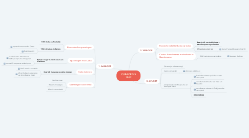 Mind Map: CUBACRISIS 1962