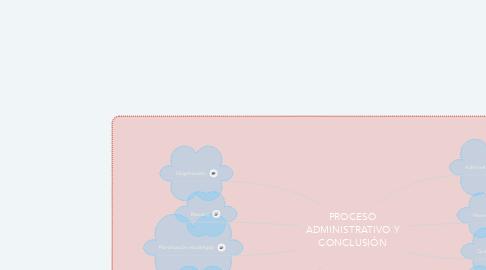 Mind Map: PROCESO ADMINISTRATIVO Y CONCLUSIÓN