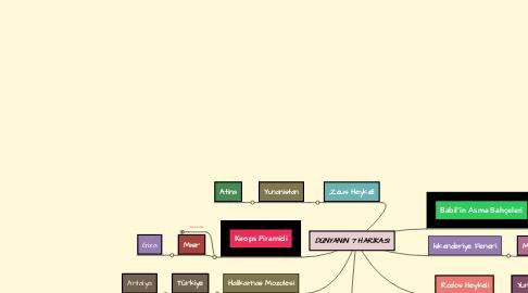 Mind Map: DÜNYANIN 7 HARİKASI