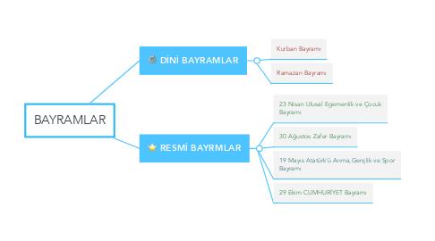 Mind Map: BAYRAMLAR