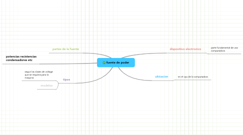 Mind Map: fuente de poder