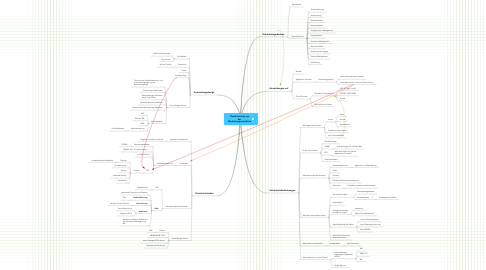 Mind Map: Cloud Security aus der Marketingperspektive