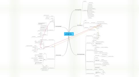 Mind Map: Cloud Security ausderMarketingperspektive