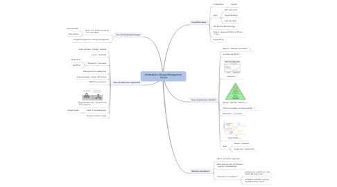 Mind Map: Onderdelen Change Management