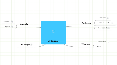 Mind Map: Antarctica