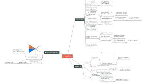 Mind Map: D: Markt (klaar)
