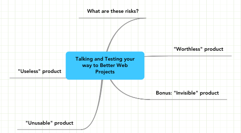 Mind Map: Talking and Testing your way to Better Web Projects