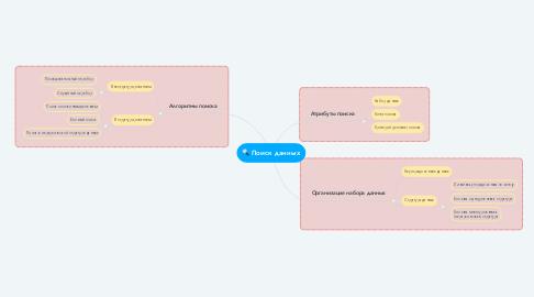 Mind Map: Поиск данных