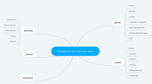 Mind Map: Feedback van wie aan wie?