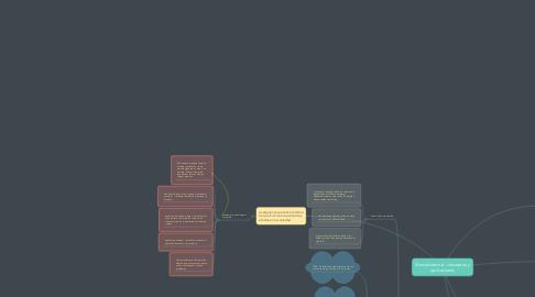 Mind Map: Mercadotecnia: conceptos y aplicaciones